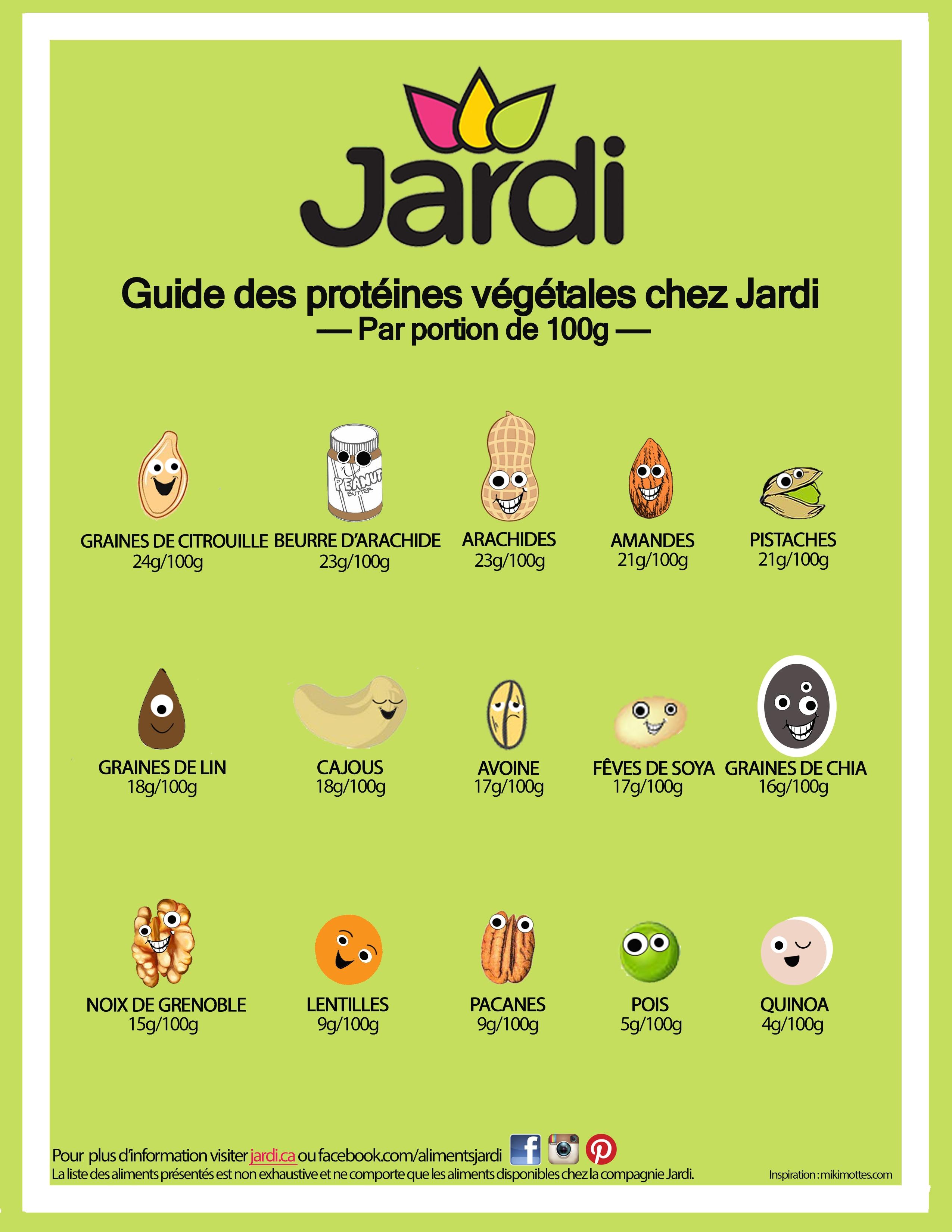 Guide des protéines végétales en tableau