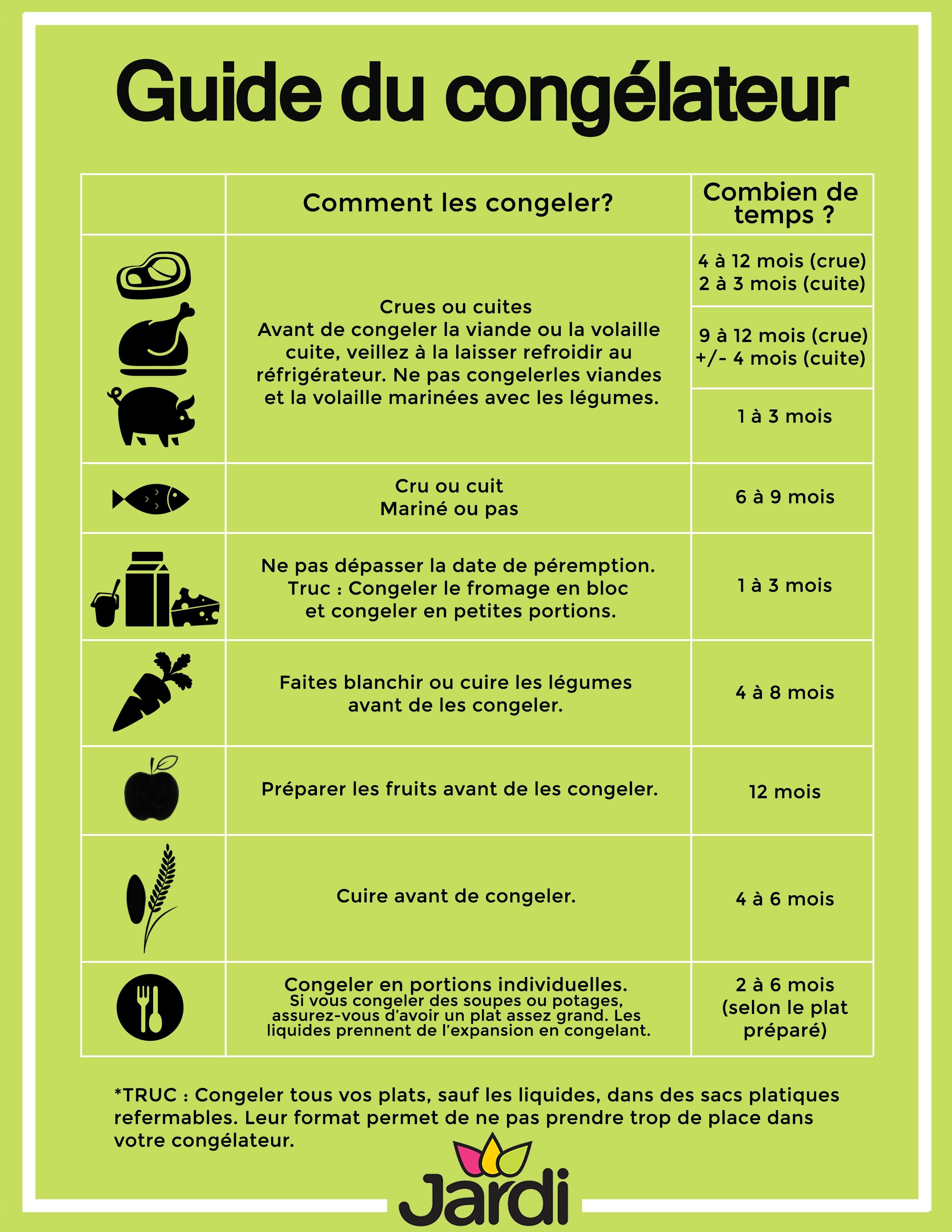 Guide du congélateur